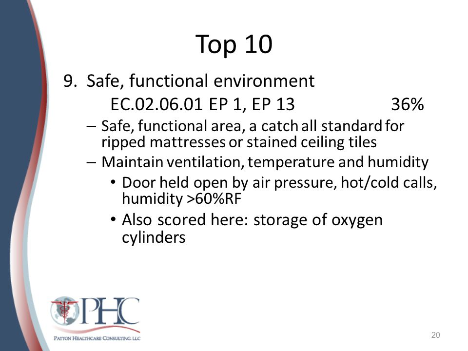 Top 10 Safe, functional environment EC.02.06.01 EP 1, EP 13 36%