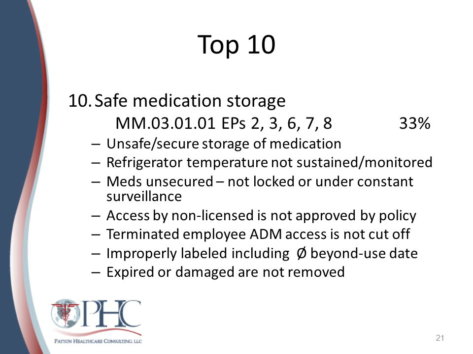 Top 10 Safe medication storage MM.03.01.01 EPs 2, 3, 6, 7, 8 33%