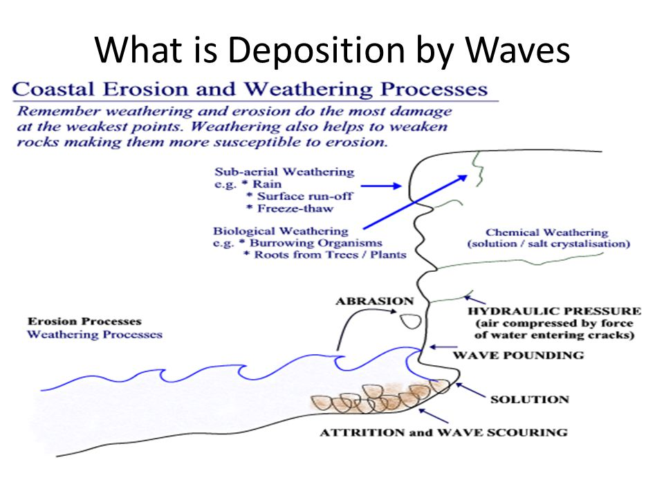 What is Deposition by Waves