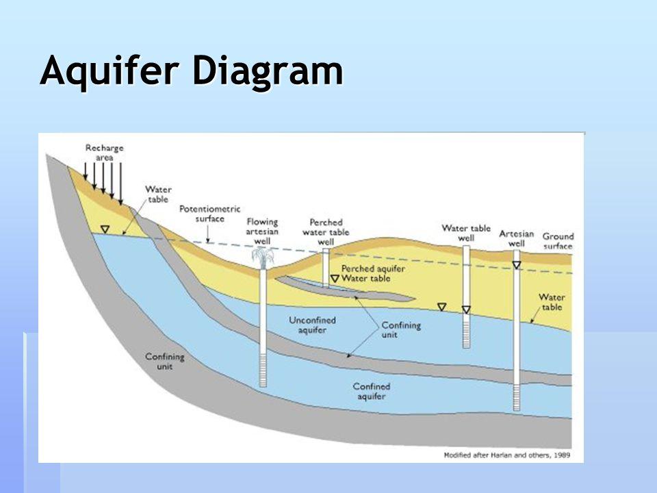 Aquifer Diagram on Water Slide Diagram