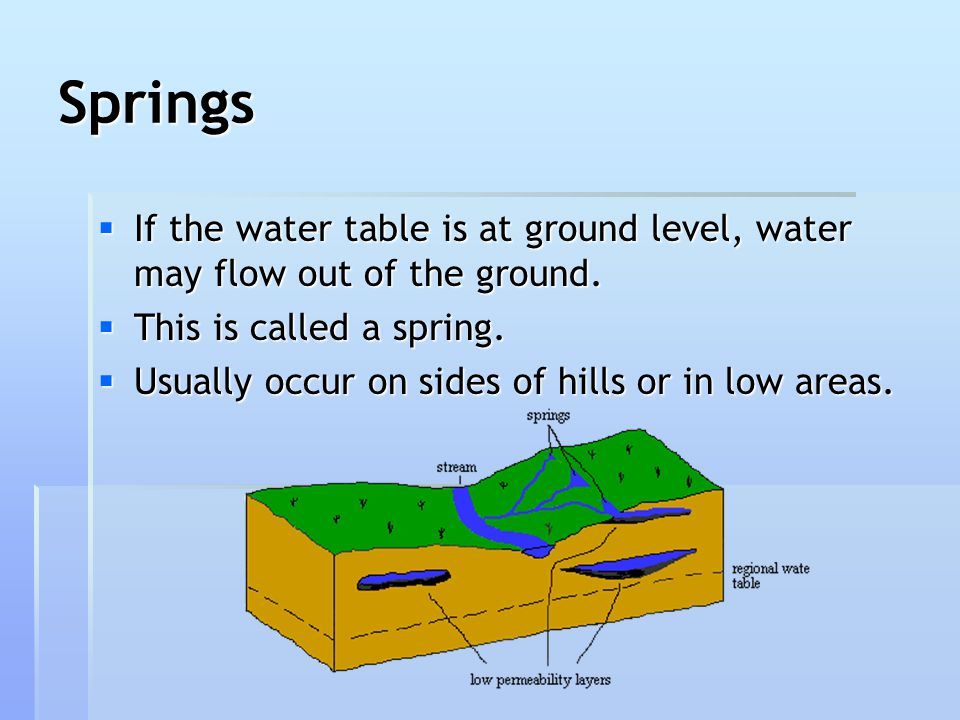 Springs If the water table is at ground level, water may flow out of the ground. This is called a spring.