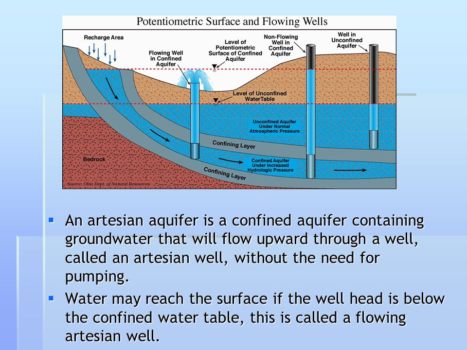 An artesian aquifer is a confined aquifer containing groundwater that will flow upward through a well, called an artesian well, without the need for pumping.