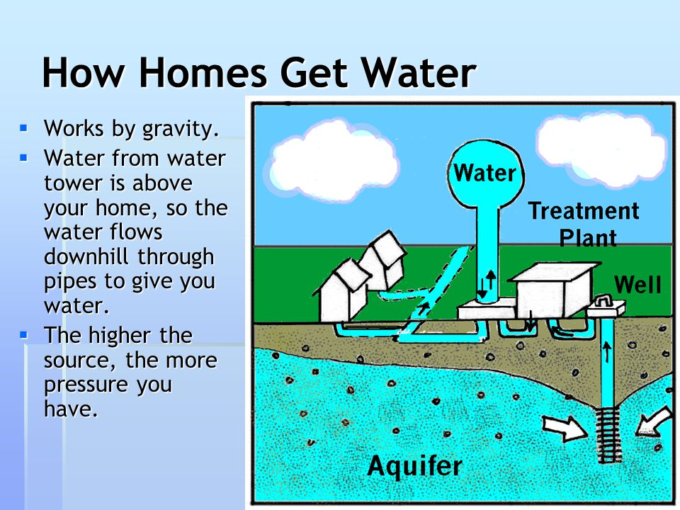 How Homes Get Water Works by gravity.
