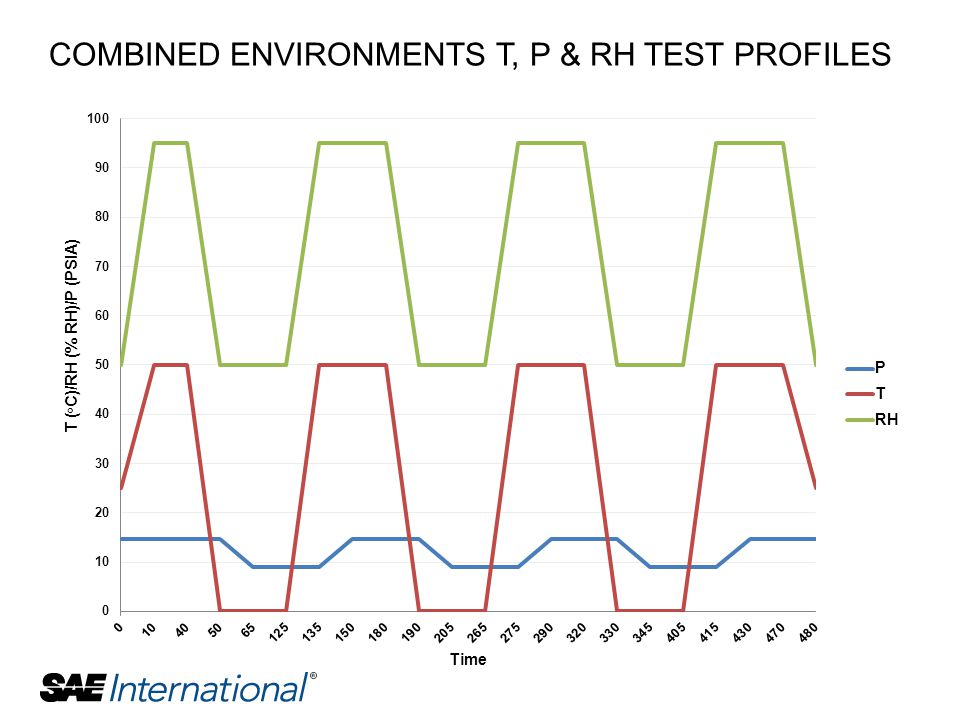 COMBINED ENVIRONMENTS T, P & RH TEST PROFILES