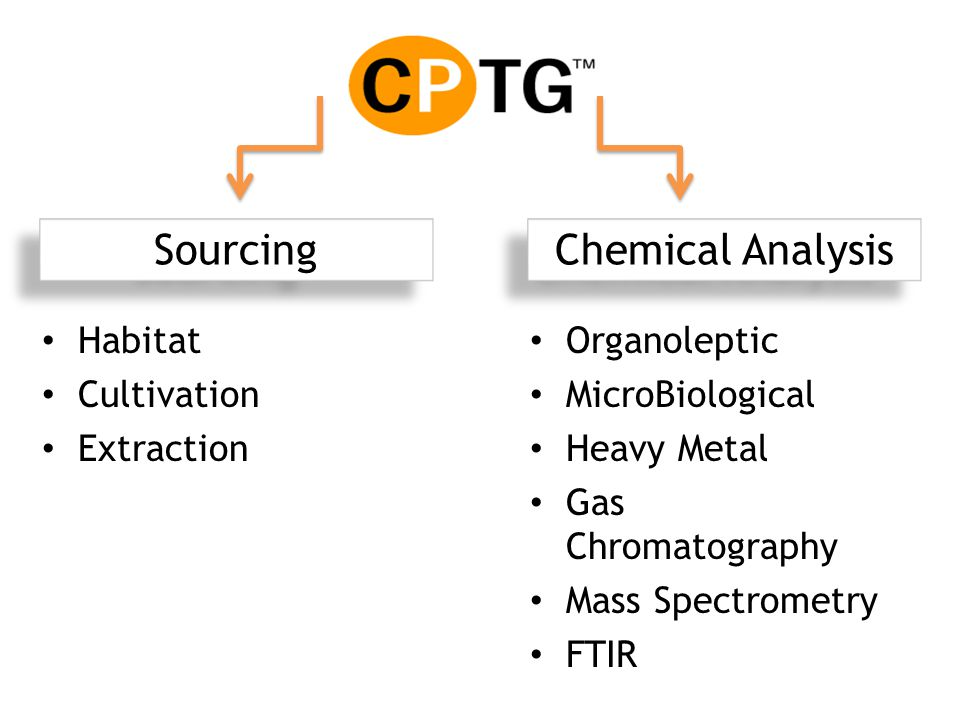 Sourcing Chemical Analysis Habitat Cultivation Extraction Organoleptic