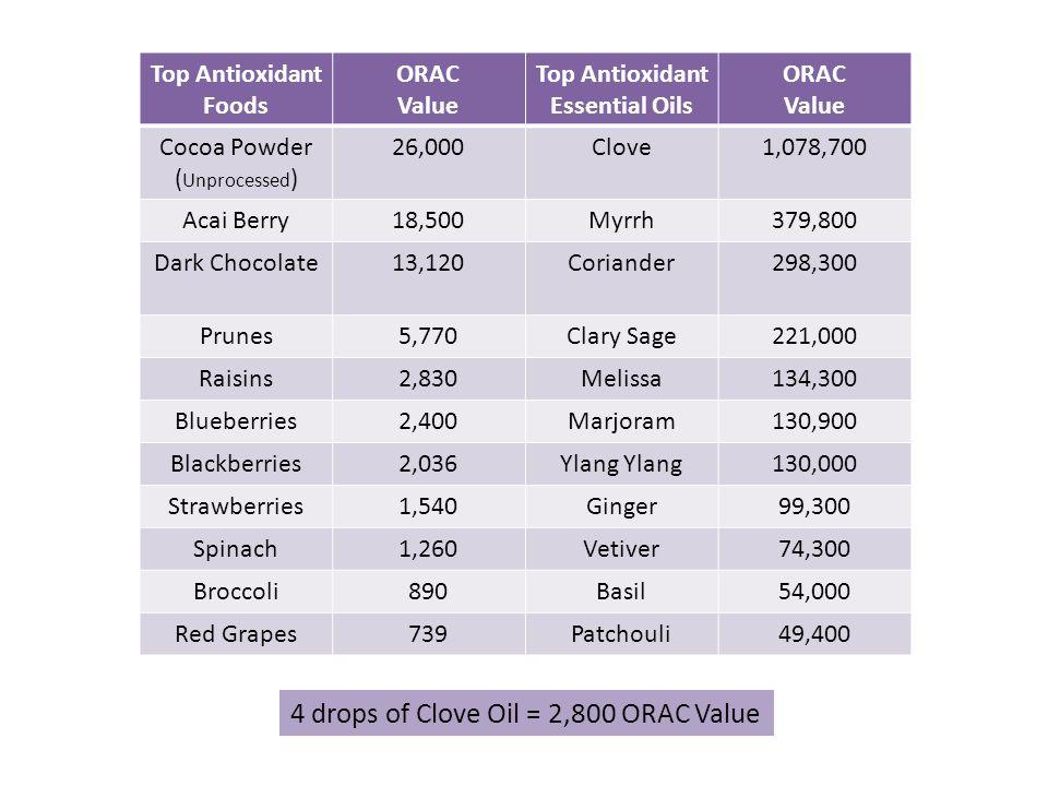 4 drops of Clove Oil = 2,800 ORAC Value