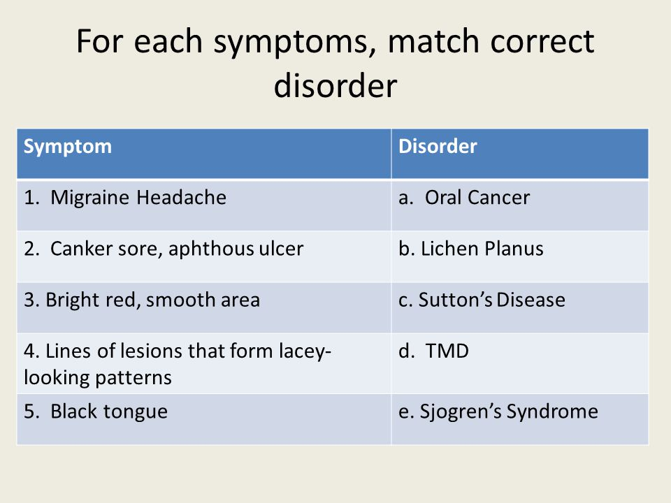 For each symptoms, match correct disorder