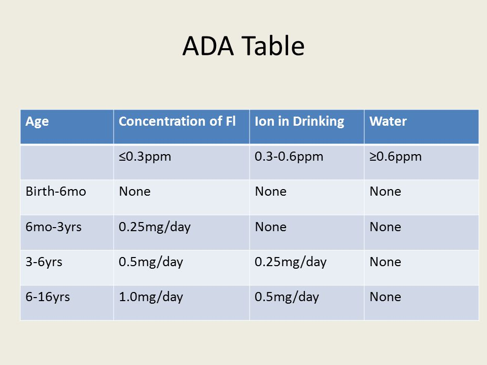 ADA Table Age Concentration of Fl Ion in Drinking Water ≤0.3ppm