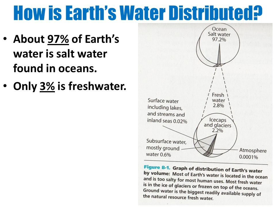 How is Earth's Water Distributed