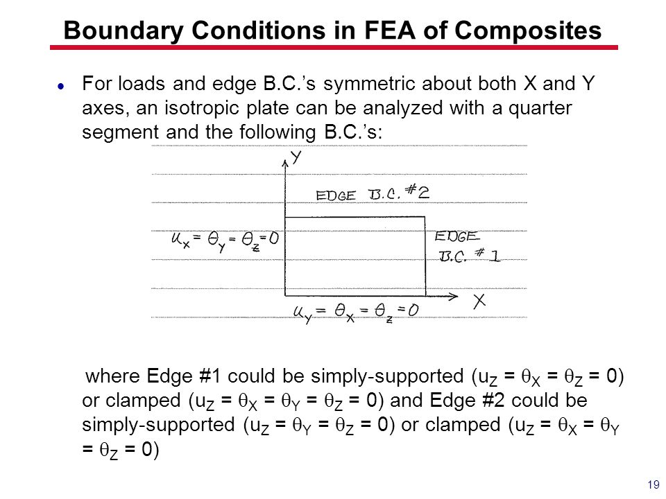 Boundary Conditions in FEA of Composites
