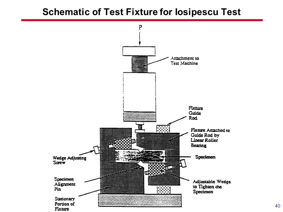 Schematic of Test Fixture for Iosipescu Test