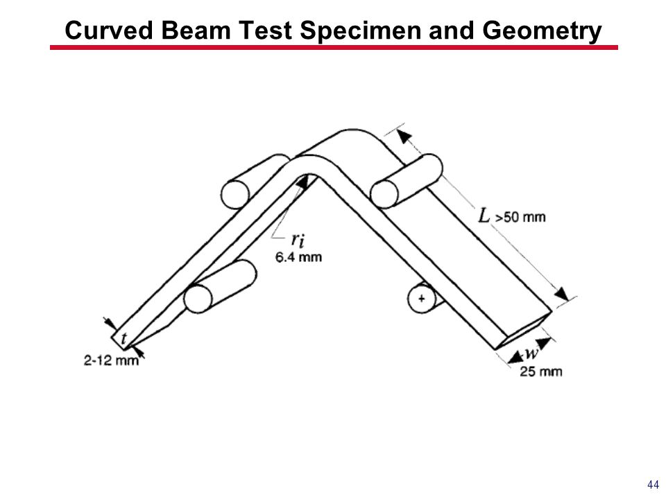 Curved Beam Test Specimen and Geometry