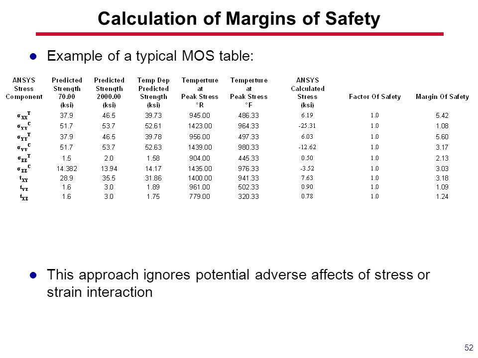 Calculation of Margins of Safety