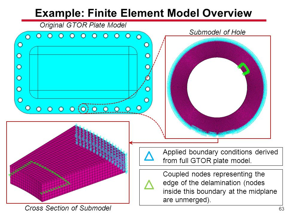 Example: Finite Element Model Overview