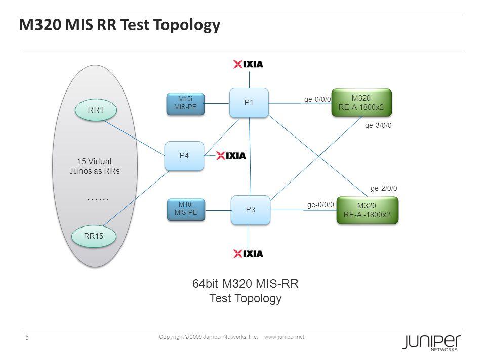 M320 MIS RR Test Topology …... 64bit M320 MIS-RR Test Topology RR1