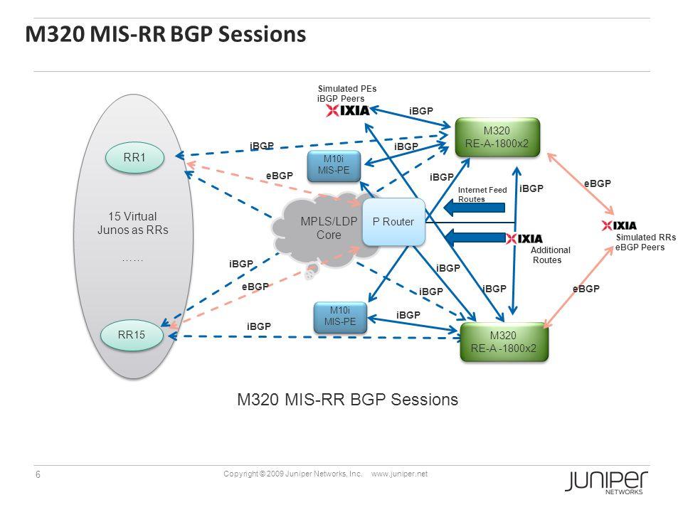 M320 MIS-RR BGP Sessions M320 MIS-RR BGP Sessions RR1