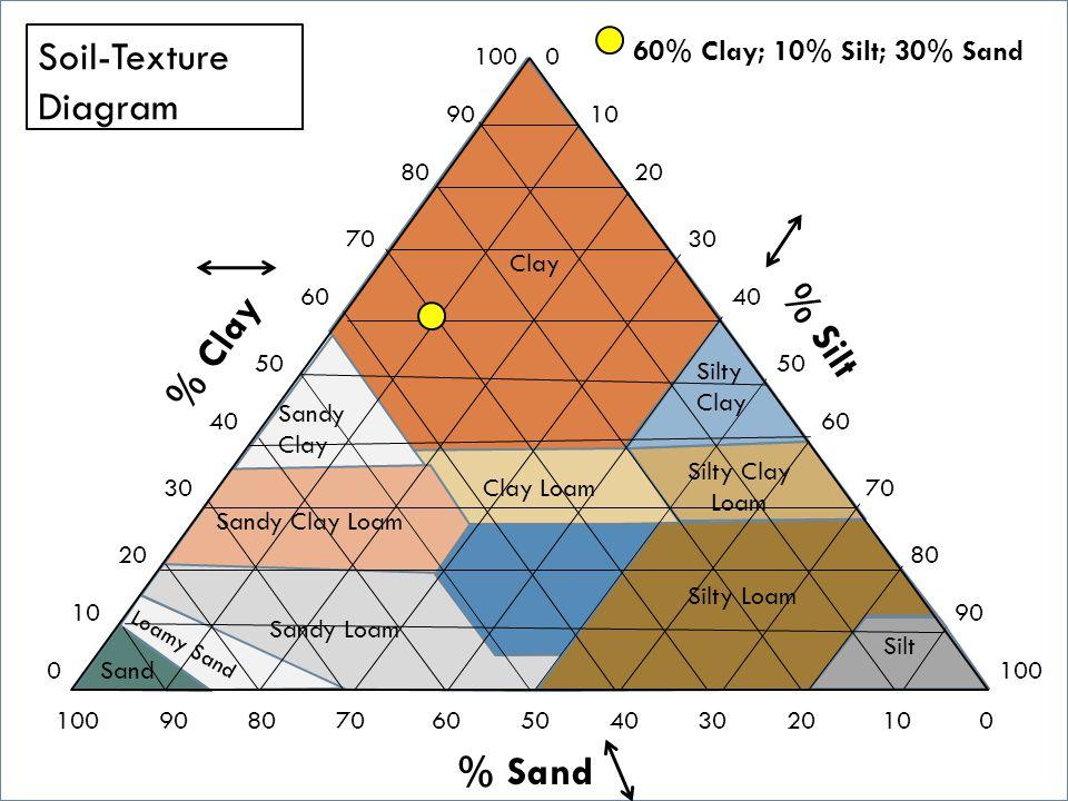 Soil-Texture Diagram % Silt % Clay % Sand 60% Clay; 10% Silt; 30% Sand