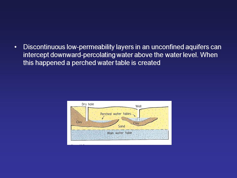 Discontinuous low-permeability layers in an unconfined aquifers can intercept downward-percolating water above the water level.