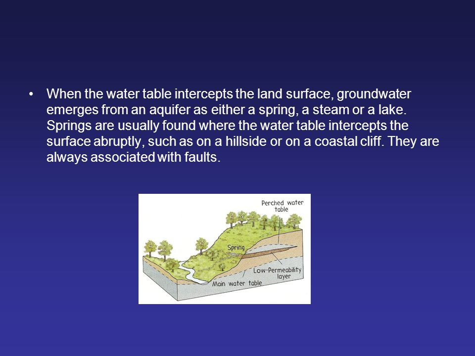 When the water table intercepts the land surface, groundwater emerges from an aquifer as either a spring, a steam or a lake.