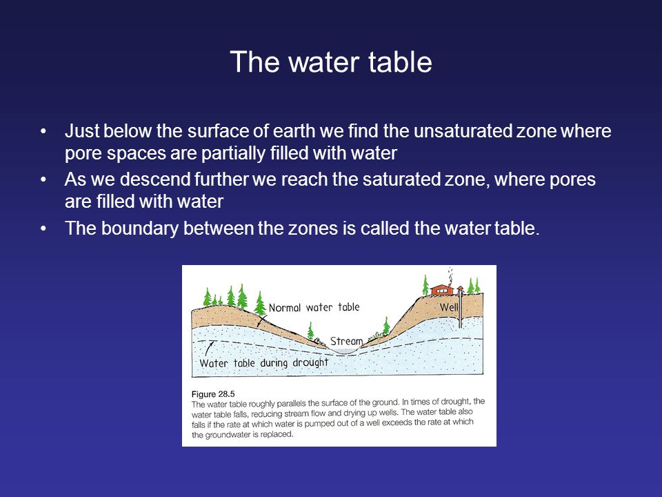 The water table Just below the surface of earth we find the unsaturated zone where pore spaces are partially filled with water.