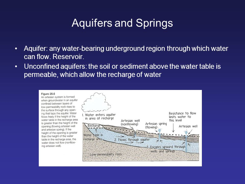 Aquifers and Springs Aquifer: any water-bearing underground region through which water can flow. Reservoir.