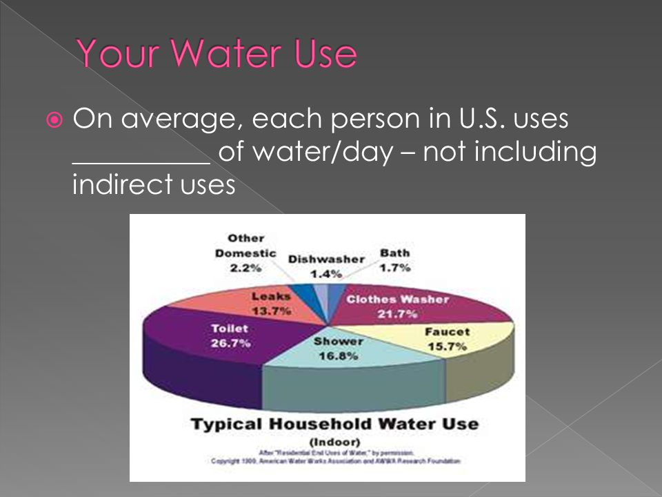 Your Water Use On average, each person in U.S.