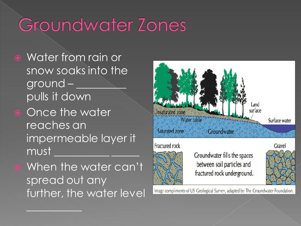 Groundwater Zones Water from rain or snow soaks into the ground – _________ pulls it down.