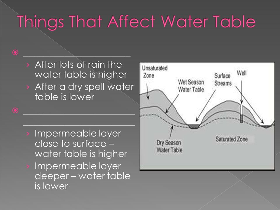 Things That Affect Water Table