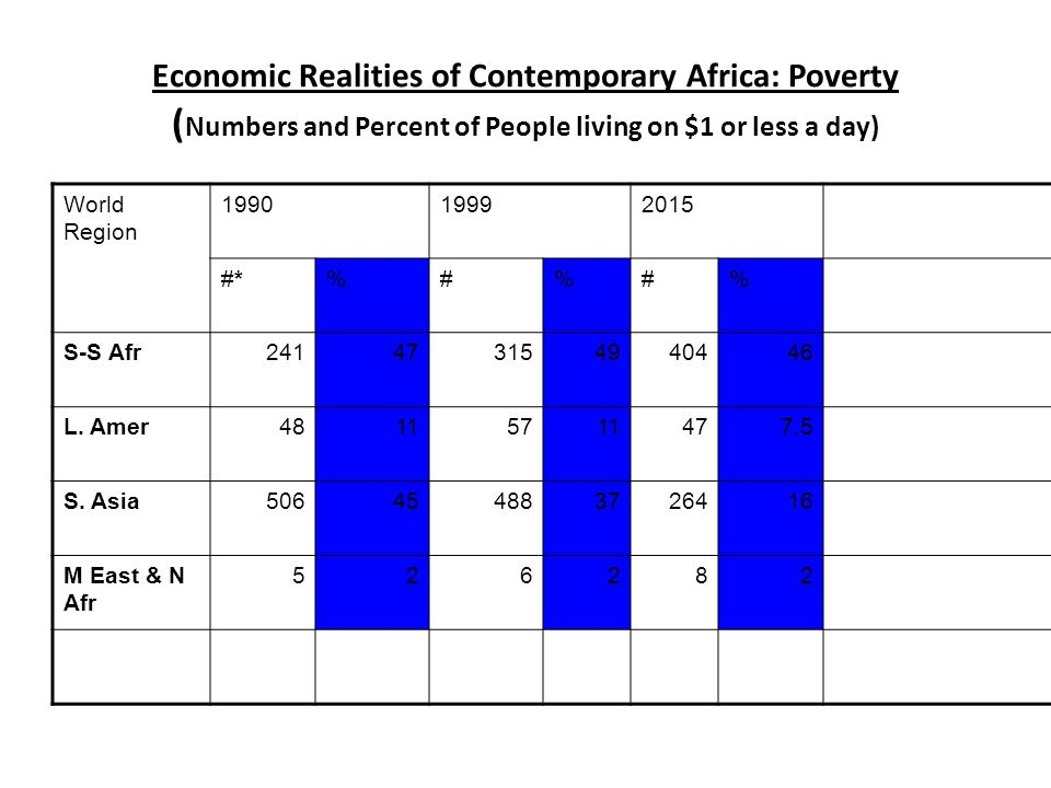 Economic Realities of Contemporary Africa: Poverty (Numbers and Percent of People living on $1 or less a day)