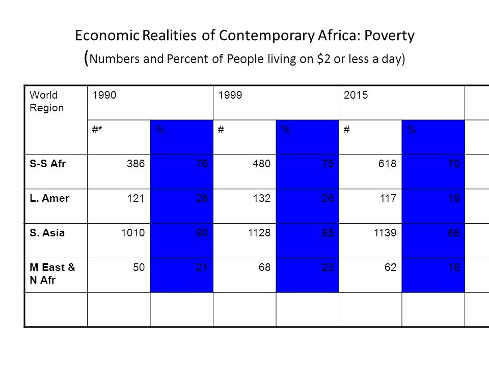 Economic Realities of Contemporary Africa: Poverty (Numbers and Percent of People living on $2 or less a day)