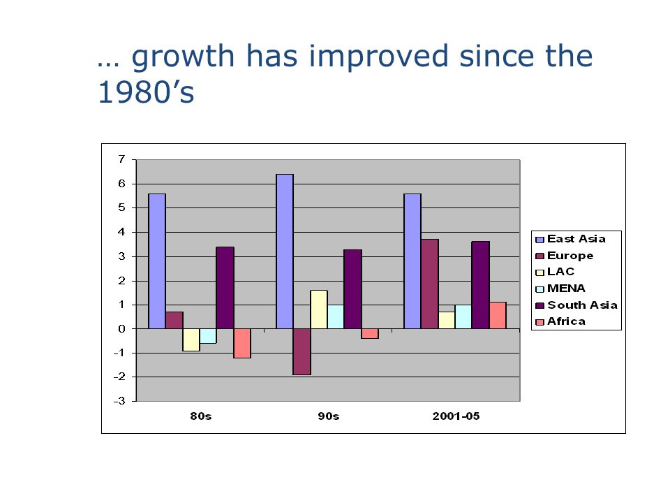 … growth has improved since the 1980's