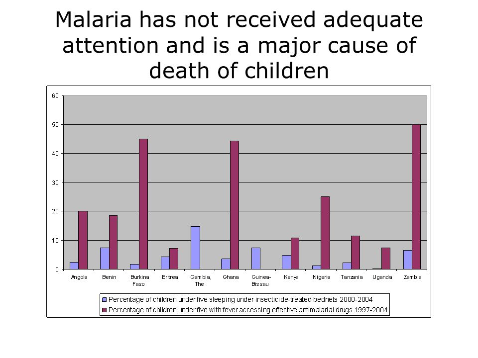 Malaria has not received adequate attention and is a major cause of death of children