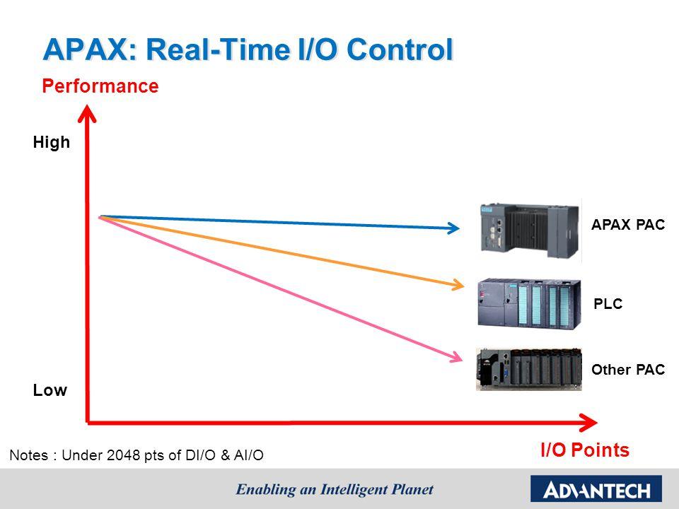 APAX: Real-Time I/O Control