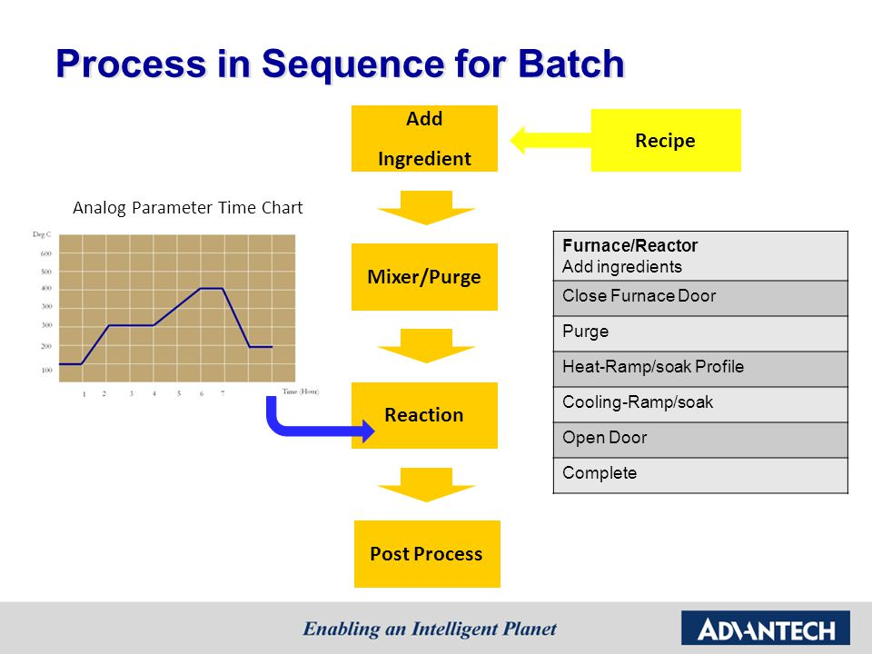 Process in Sequence for Batch