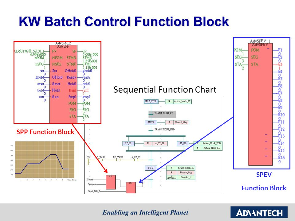 KW Batch Control Function Block