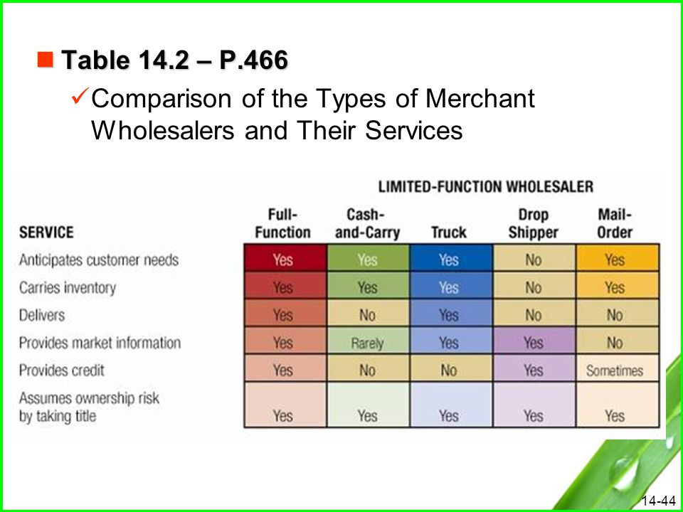 Table 14.2 – P.466 Comparison of the Types of Merchant Wholesalers and Their Services