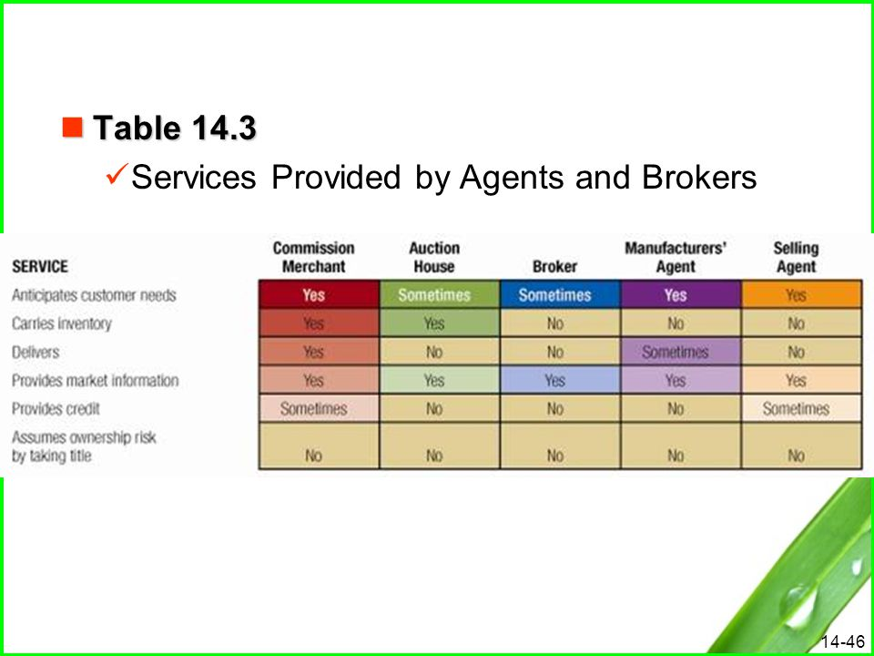 Table 14.3 Services Provided by Agents and Brokers