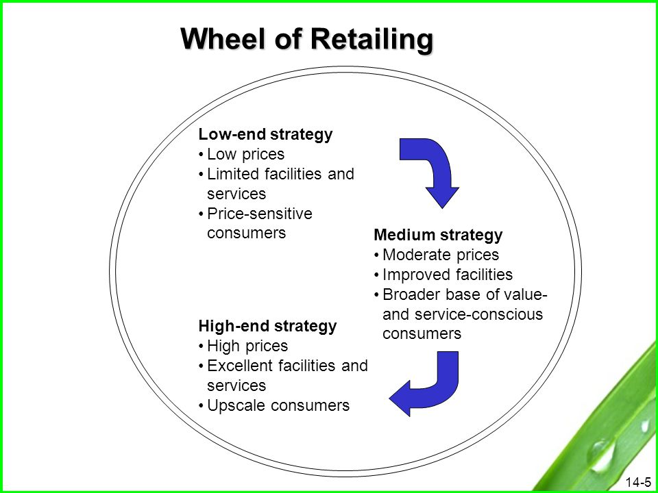 Wheel of Retailing Low-end strategy Low prices