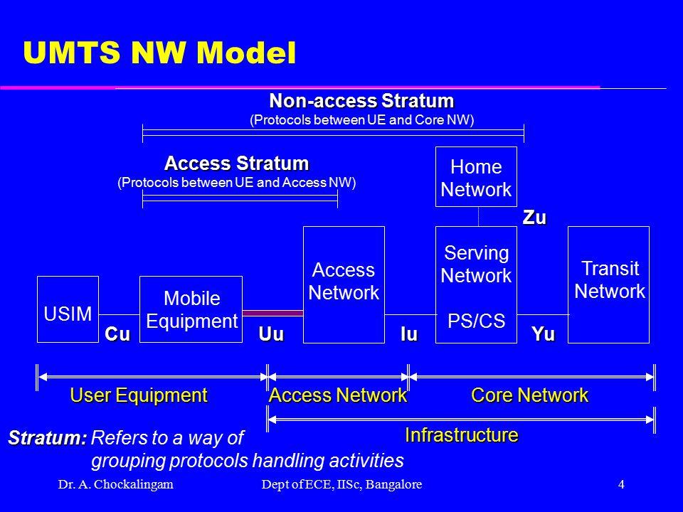 UMTS NW Model Non-access Stratum Access Stratum Home Network Zu