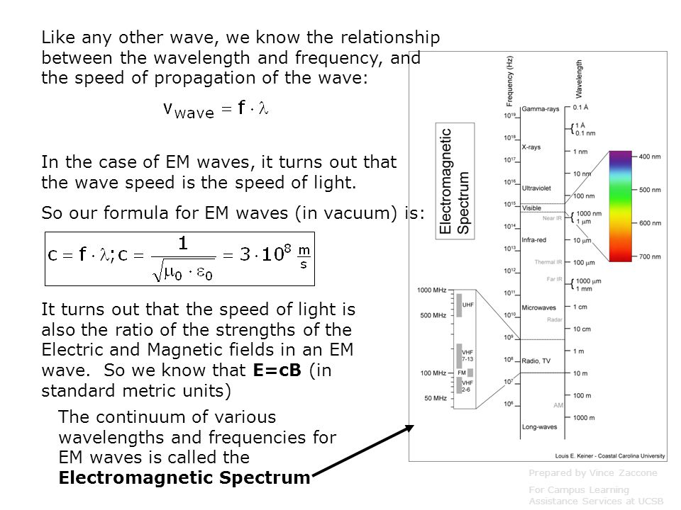 So our formula for EM waves (in vacuum) is: