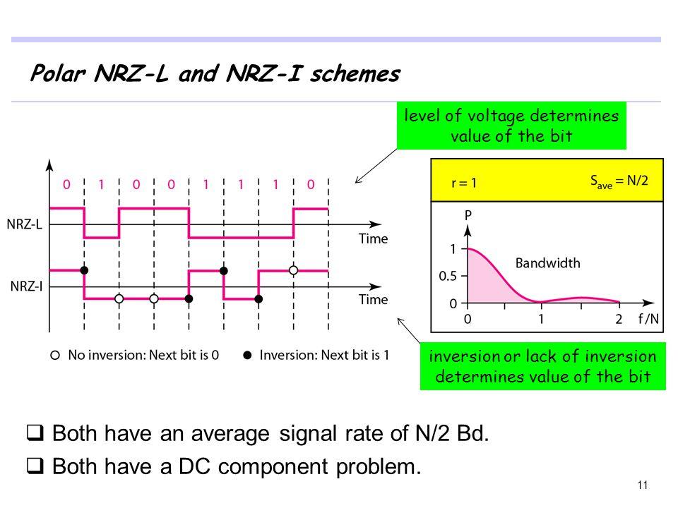 Polar NRZ-L and NRZ-I schemes
