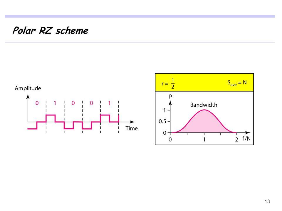 Polar RZ scheme