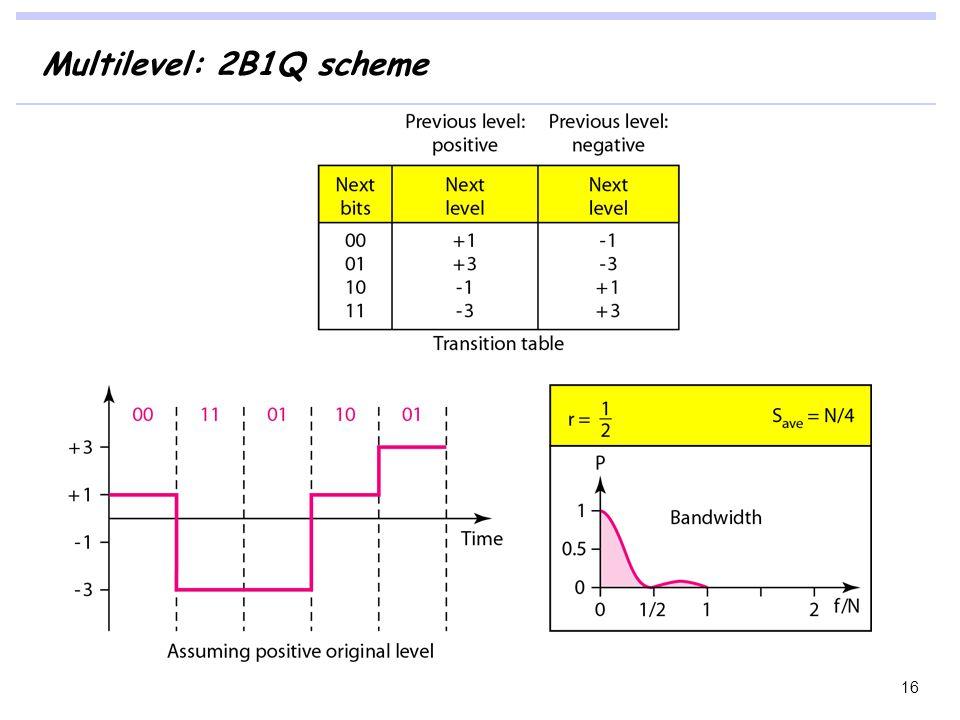 Multilevel: 2B1Q scheme