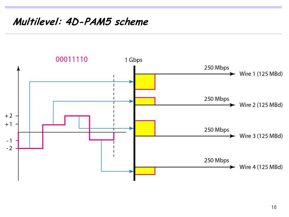 Multilevel: 4D-PAM5 scheme