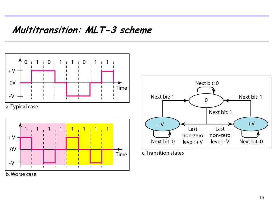 Multitransition: MLT-3 scheme