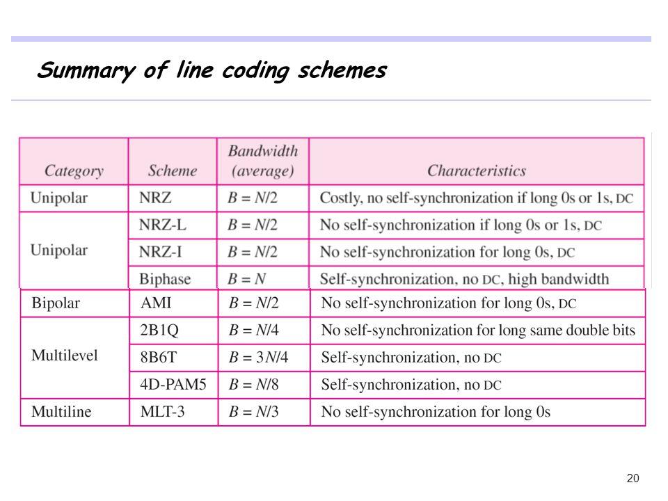Summary of line coding schemes
