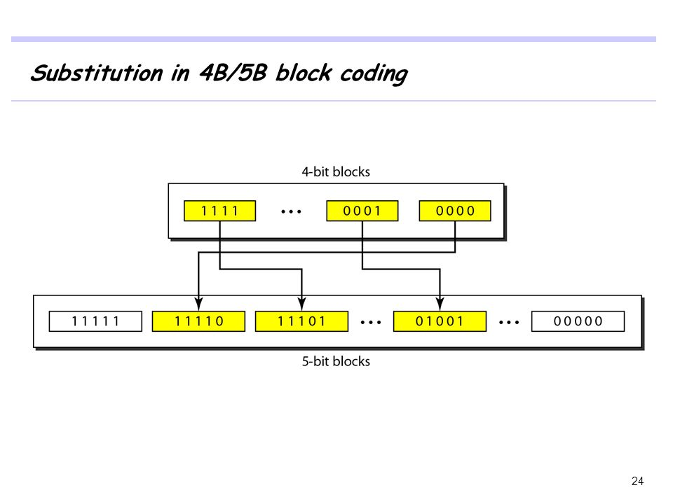 Substitution in 4B/5B block coding