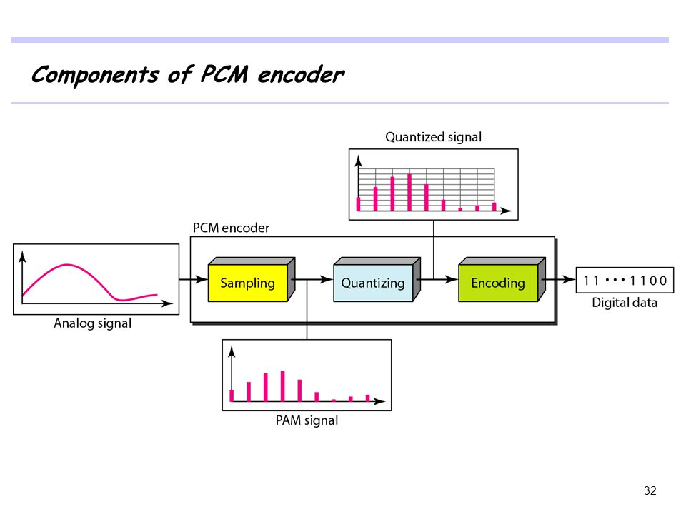 Components of PCM encoder