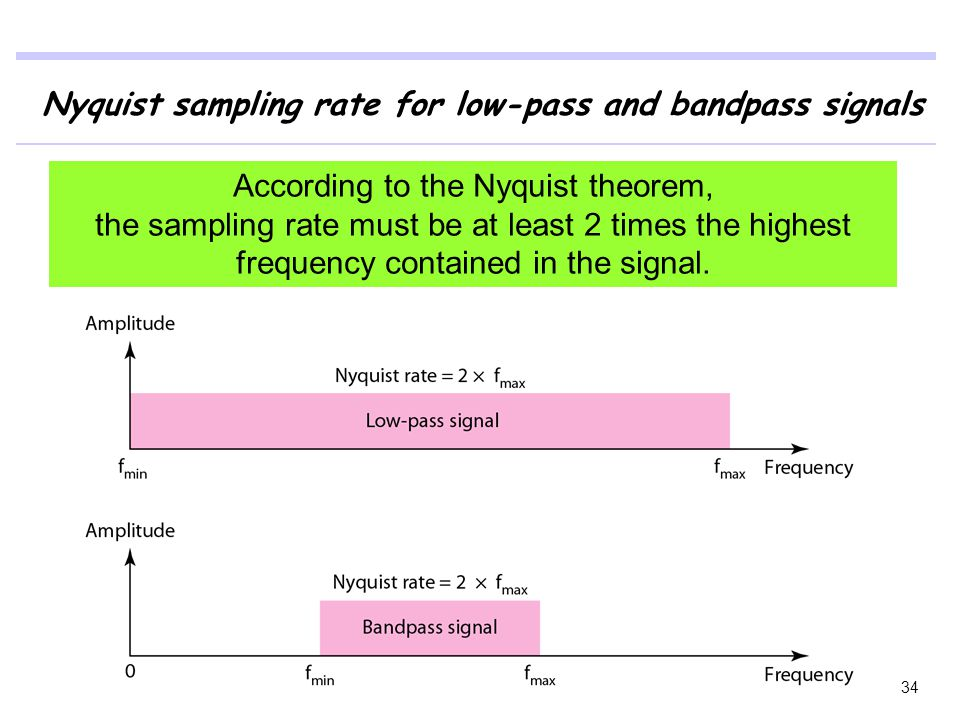 According to the Nyquist theorem,