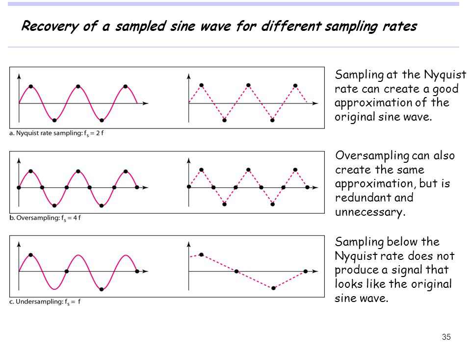 Recovery of a sampled sine wave for different sampling rates